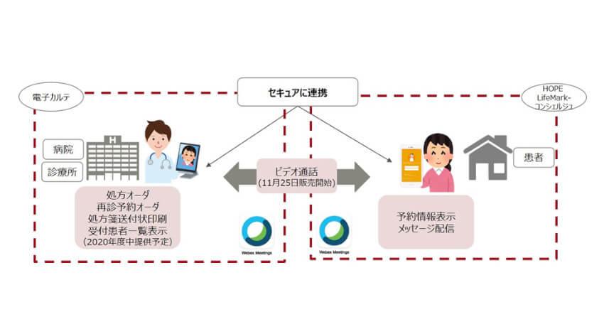 富士通、電子カルテシステムと連携した「オンライン診療ソリューション」を販売開始