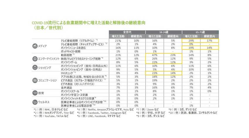 デロイト、日本の高齢層はCOVID-19によってデジタル消費活動が新しい習慣として根付く可能性があると発表