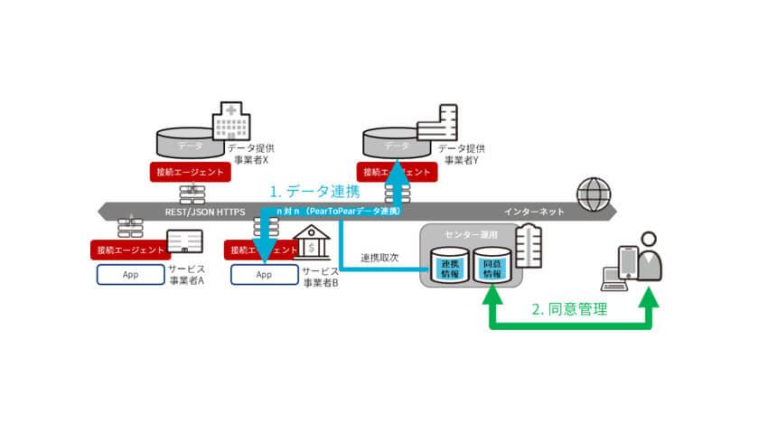 三井不動産と日本ユニシス、パーソナルデータをセキュアに流通させるプラットフォーム「Dot to Dot」を共同開発