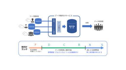 九州大学・ソフトバンク・豆蔵、データの品質を数理的に判定する「データ格付け」の共同研究を開始