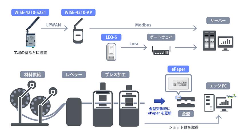プレス工場でのアドバンテック製品を利用した管理方法