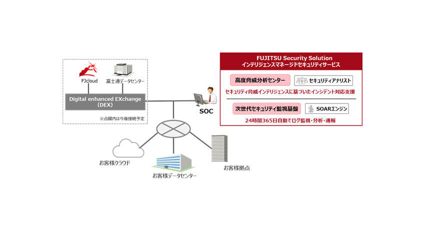 富士通、企業のセキュリティ運用を支援する「インテリジェンスマネージドセキュリティサービス」を販売開始