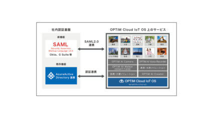 オプティムの AI・IoTプラットフォームサービス「OPTiM Cloud IoT OS」、SAML2.0認証機能や時系列データベース等の機能を追加