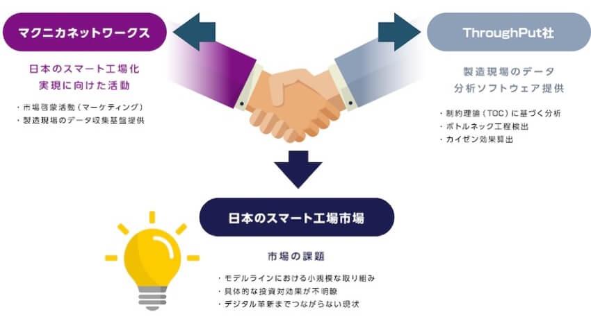 マクニカネットワークス、スマート工場化に対する投資対効果明確化のため米ThroughPut社と協業検討開始