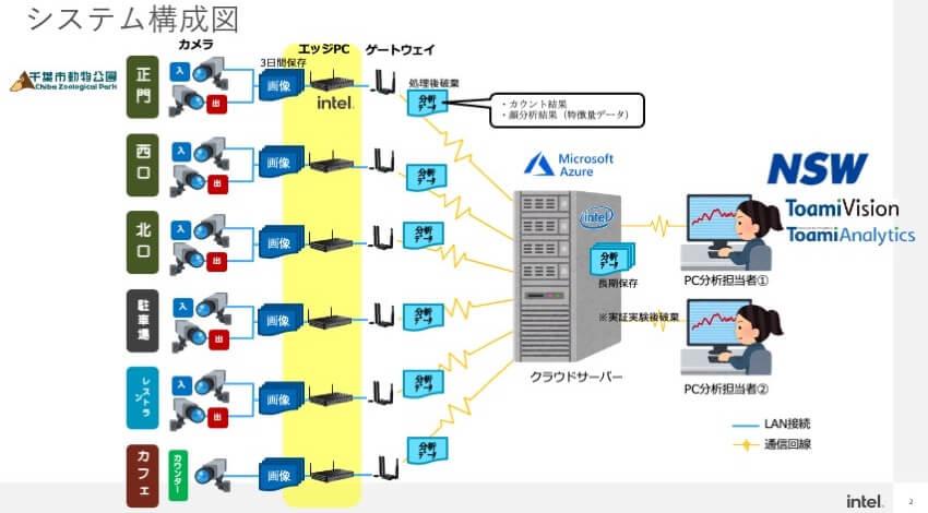 実証実験のシステム構成図。エッジPC上には、インテルの「OpenVINO」とNSWの「CityVision」が搭載されている。