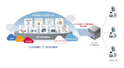 IIJ、システムインテグレーター向けの新接続方式「パートナーコネクト」を提供開始