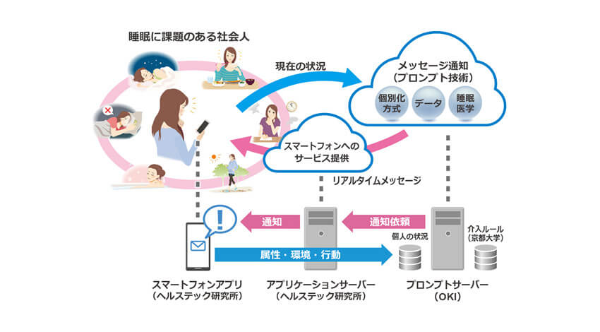 OKIと京都大学など、アプリを通じて個別化された行動変容メッセージを送る睡眠改善ソリューションの実証実験を開始