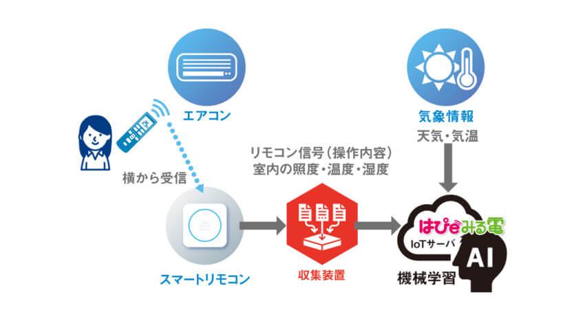 関西電力のスマートホームプロジェクト、「快適起床シナリオ」機能および「AIエアコン」機能のモニター募集を開始