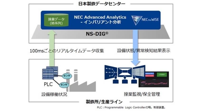 日本製鉄、製鉄所での設備状態監視基盤構築に向けNECのAI分析ソフトウェア「NEC Advanced Analytics - インバリアント分析」を採用