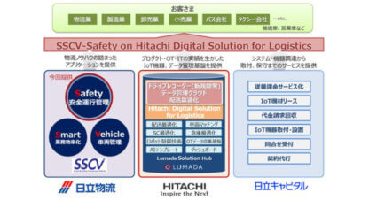日立・日立物流・日立キャピタルが協業、AIでドライバーの生体・運転データを分析し安全運行管理をサポートする新サービスを提供