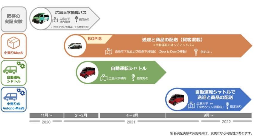 MONET・広島大学など、自動運転車で小売りMaaSを実現する「Autono-MaaS」の実用化に向けたプロジェクトを開始