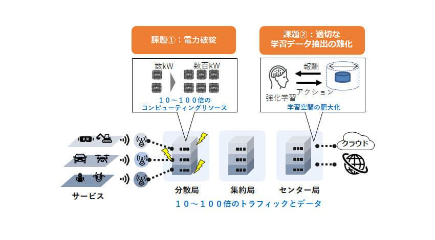KDDIと東京大学、ポスト5G時代の通信インフラの省電力化やAI主導の運用技術の研究が経済産業省・NEDOに採択