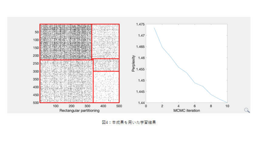 NTT、複雑なデータを柔軟に分類できる機械学習技術を実現