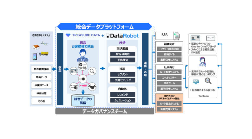 キヤノンITソリューションズ、企業のマーケティング戦略施策等を支援する「データマネジメントサービス」を提供開始