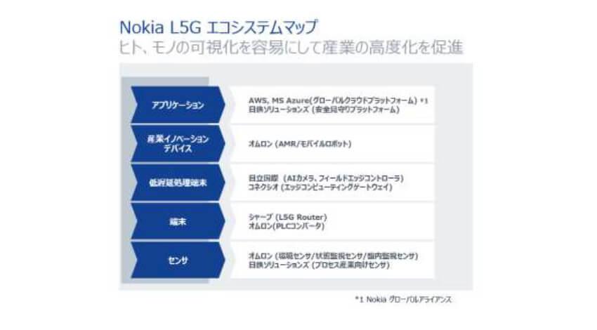 ノキア・オムロン・シャープ他3社、ローカル5Gのサービス開発で戦略的提携に合意