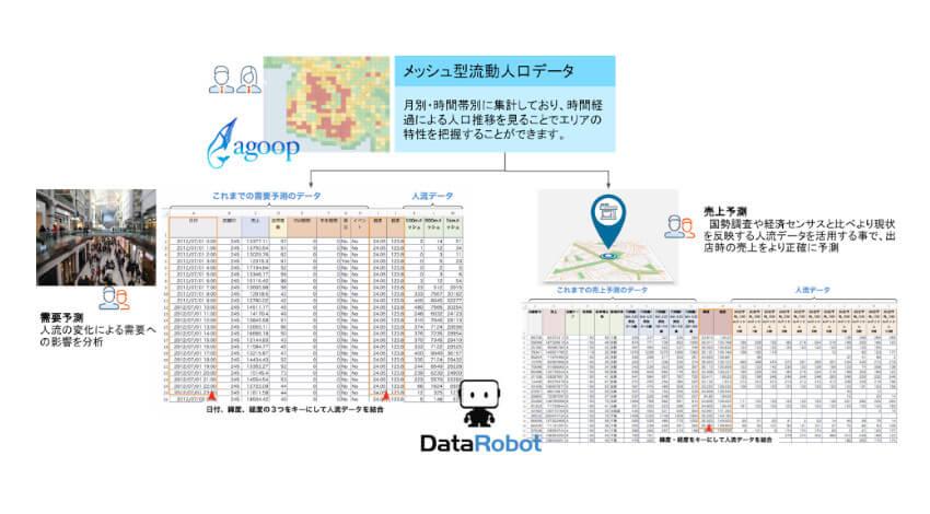 DataRobotとAgoopがデータパートナー契約を締結、人流データを活用して新たな予測モデルの構築を支援