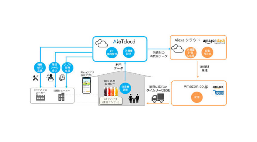 AIoTクラウド、Amazonの消費財自動再注文クラウドサービスへの参画事業者向けに開発支援サービスを提供開始