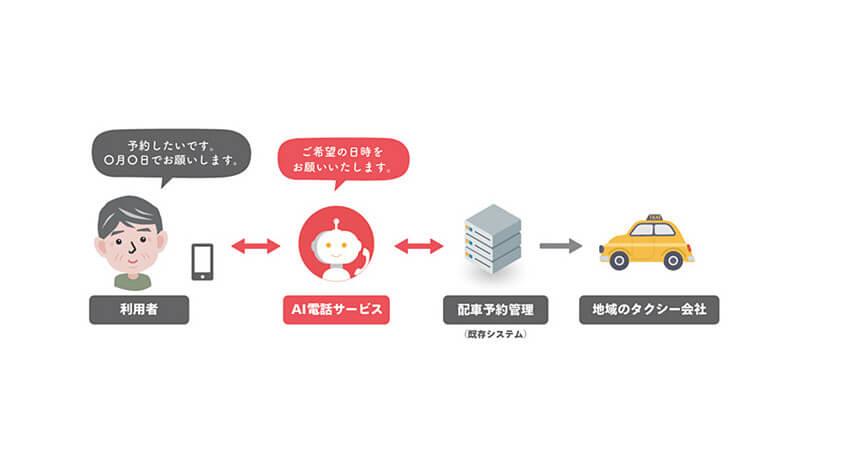 ドコモ、AIを活用して電話応対業務を自動化するソリューション「AI電話サービス」を提供開始