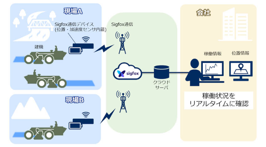 NECソリューションイノベータ、ICTを活用し建機の稼働状況を見える化するシステムを鹿島道路へ提供