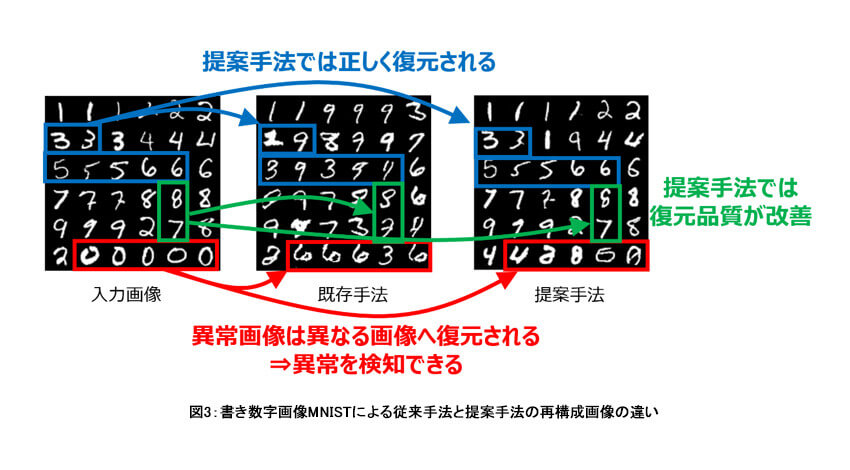 東芝、検査対象の外観が異なる場合でも検知可能な異常検知AIを開発