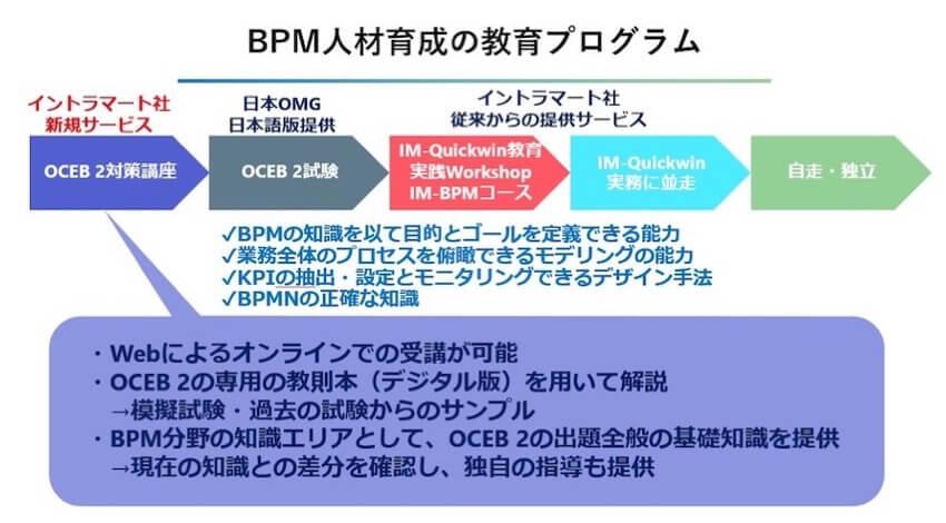 NTTデータ イントラマートが提供するBPM人材育成の教育プログラム。