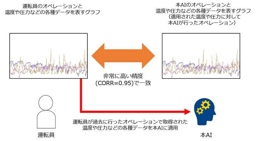 NTT Comと横河ソリューションサービス、化学プラントにおいて運転員のオペレーションを模倣するAIを開発