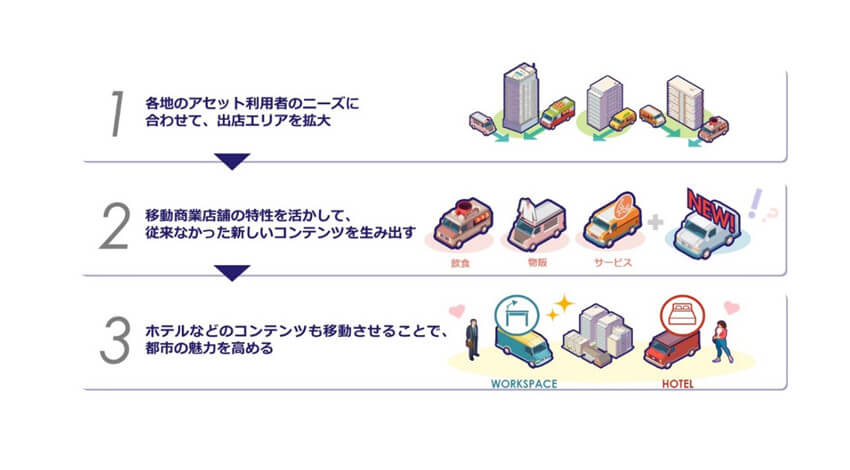 三井不動産、車両と店舗が一体となった「移動商業店舗」プロジェクトを開始