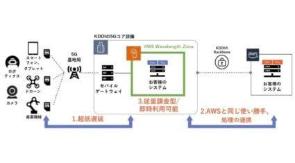KDDIとAWS、5Gネットワークエッジを利用可能な「AWS Wavelength」を提供開始