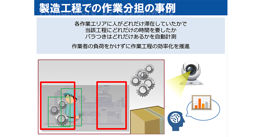製造工程での作業分担の事例。エリアを区切ることで、作業を検出している。