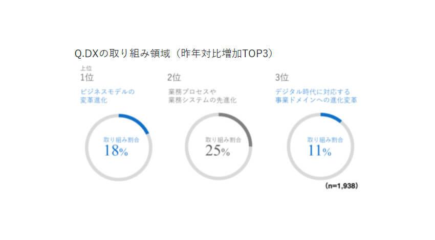 電通デジタル、日本企業の74%がDXに着手しコロナ禍で加速するも推進の障壁はDX人材の育成と発表
