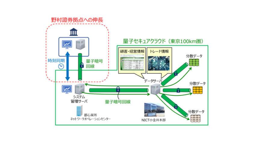 野村グループ・NICT・東芝・NEC、金融分野のサイバーセキュリティ強化に向けた量子暗号技術活用の共同検証を開始