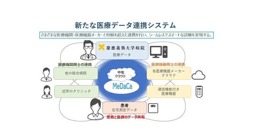 慶応義塾大学病院・中部電力など、糖尿病・肥満症外来において血糖のクラウド管理システムを用いた遠隔診療を開始