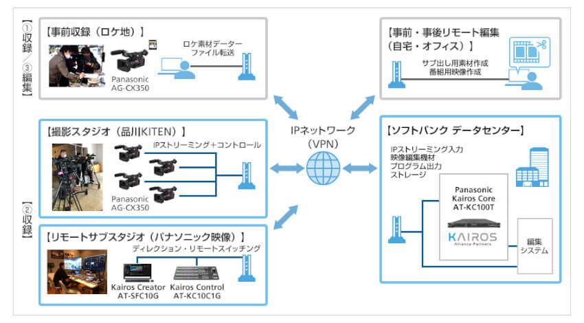 ソフトバンクとパナソニック、クラウド上で映像制作が完結できるシステムを共同開発