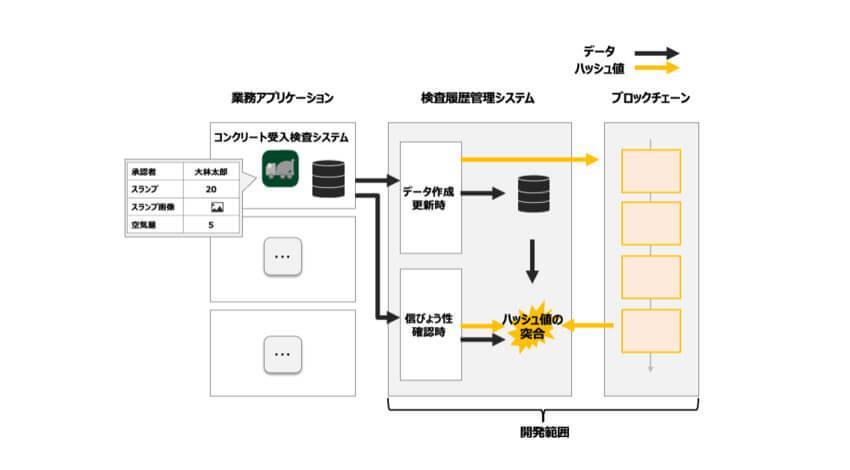 digglue、コンクリート受入管理システムの検査データをブロックチェーン上に記録するシステムを開発
