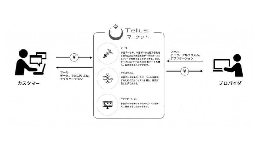 さくらインターネットの衛星データプラットフォーム「Tellus」、衛星・地上データのマーケットが本格始動