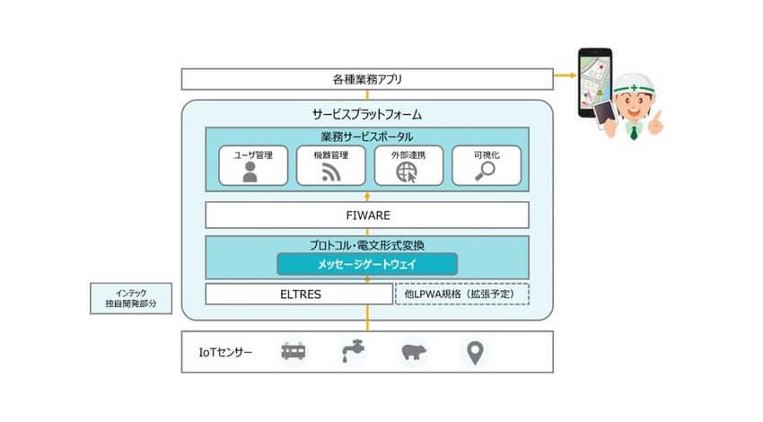 インテック、FIWAREを活用したセンサー情報を収集・分析・可視化する自治体向けIoTプラットフォームを開発