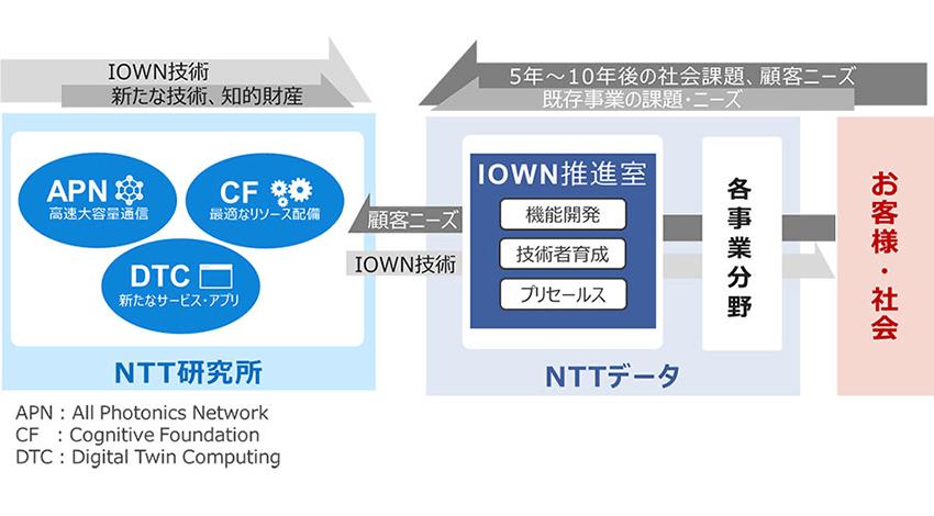 NTTデータ、要素技術の研究開発と既存事業内容をつなぐ「IOWN推進室」を設置