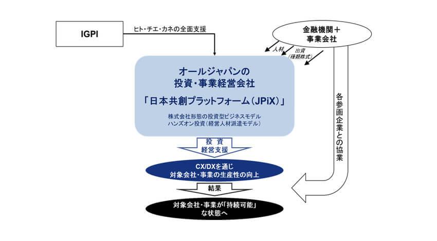経営共創基盤、地方創生に向けた投資・事業経営会社「株式会社日本共創プラットフォーム」を設立