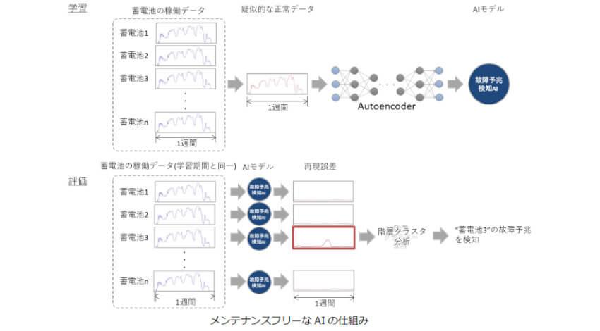 GSユアサとNTT Com、AIを活用した蓄電池システムの故障予兆検知技術を開発