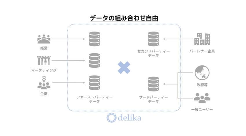 コネクトデータ、社内外のデータを集約してデータの民主化をサポートするデータ共有プラットフォームサービス「delika」を公開
