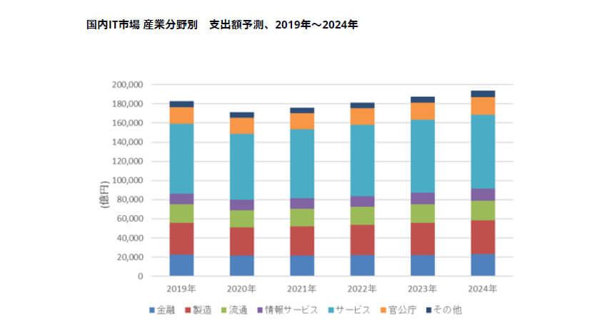 IDC、2020年の国内IT市場の支出額は前年比6.3%減となるが2021年には前年比2.9%増で回復すると予測