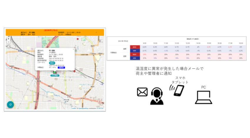AIoTクラウド、テレマティクスサービス「LINC Biz mobility」で温湿度管理ソリューションを提供開始