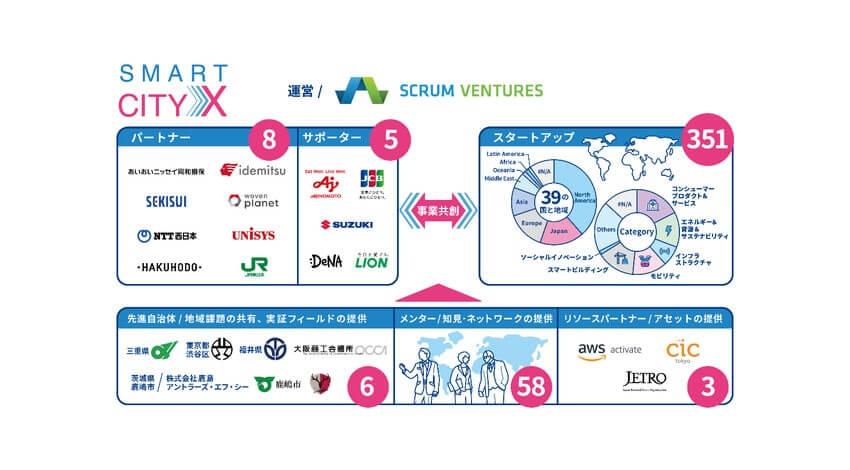 JCB、スマートシティに関するグローバル・オープンイノベーション・プログラム「SmartCityX」に参画