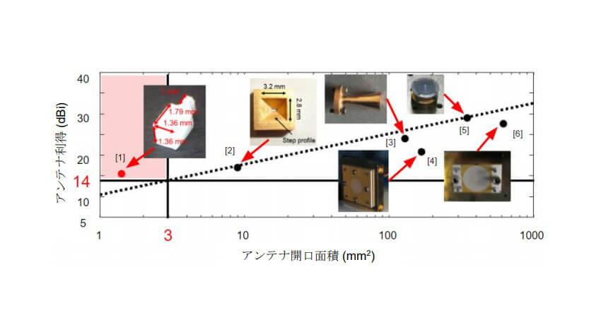 ソフトバンク・岐阜大学・NICTなど、Beyond 5G/6Gに向けて小型アンテナを使用した300GHz帯テラヘルツ無線通信に成功
