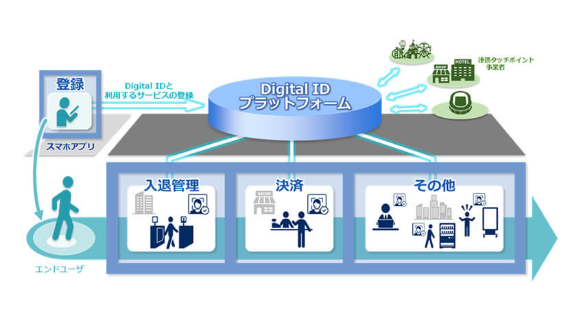NEC、生体認証とID連携の機能を実現する「Digital ID プラットフォーム」をサービス提供開始