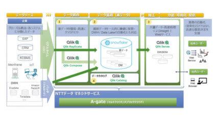 NTTデータ・Snowflake・Qlik、企業内外の分散データをリアルタイムに統合・蓄積・分析するデータ活用サービスを提供開始
