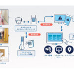 NTTドコモ他3社、映像エッジAIを活用した介護AIソリューションの導入に向けた検証環境の構築および実証実験を開始