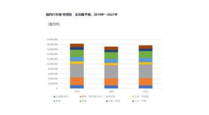 IDC、COVID-19により2021年のIT支出は大都市圏ではプラスに回復するがそれ以外の地域では抑制傾向が長期化すると予測