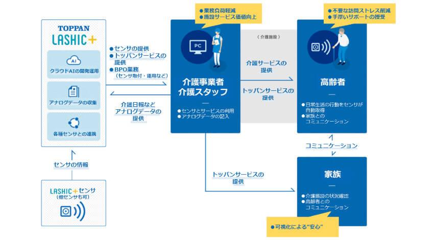 凸版印刷とインフィック、AI学習により個人に合わせた異常行動の検知を実現する 介護業務支援システムを開発