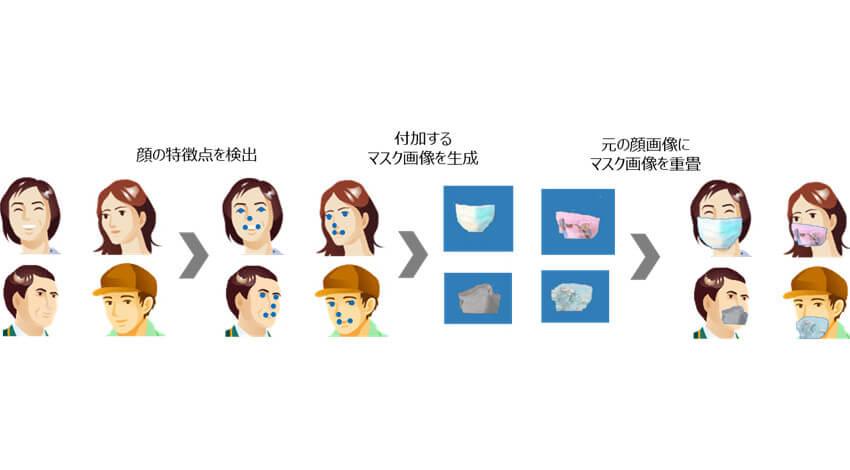 富士通研究所、マスク着用でも着用なしと同等レベルのマルチ生体認証技術を開発